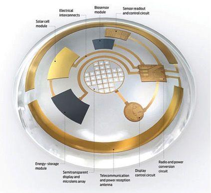 Illumin - Giyilebilir İletişim Lens Ekran: Giyilebilir Teknoloji Nesil