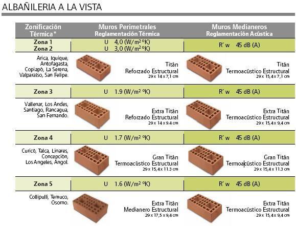 M s de 25 ideas incre bles sobre ladrillos ceramicos en - Tipos de ladrillos huecos ...