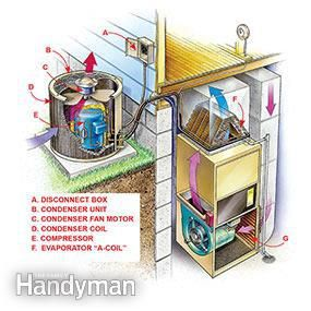 DIY Air Conditioner Repair #fix #air #conditioning http://nigeria.remmont.com/diy-air-conditioner-repair-fix-air-conditioning/  # DIY Air Conditioner Repair Overview: Central air conditioner failures and solutions When a central A/C unit fails during a heat spell, you may have to wait days for a technician to show up, and you'll probably pay at least several hundred for the repair. But if you're comfortable working around electricity and are willing to spend about $50 on parts, you can…