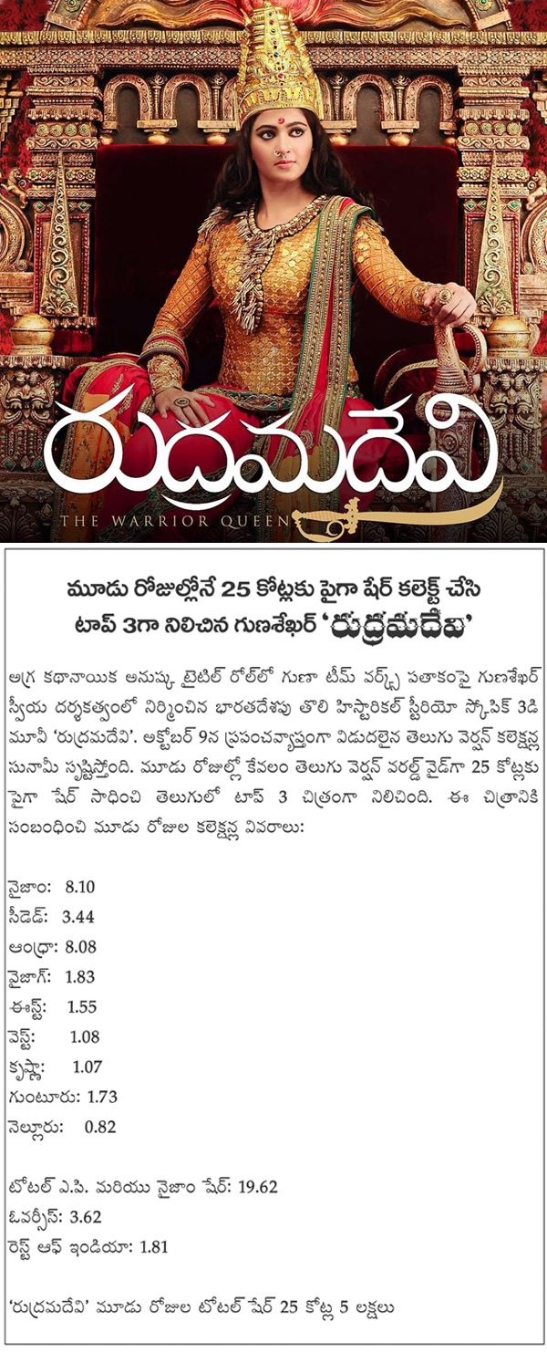 Rudrama Devi 3 Days Collections http://www.myfirstshow.com/news/view/44069/Rudrama-Devi-3-Days-Collections.html