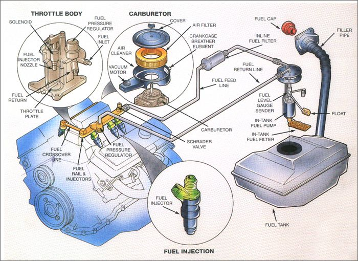 Basic Car Parts Diagram | Posted in Car service | by admin | Projects to Try | Truck repair