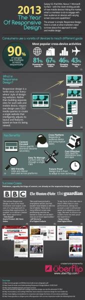 Responsive Design in 2013 [Infographic]
