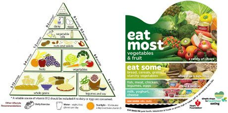The old healthy food pyramid and the new guidelines. Photo / Creative Commons, National Heart Foundation