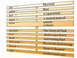 Image result for meaning of names of 12 patriarchs of the bible from adam