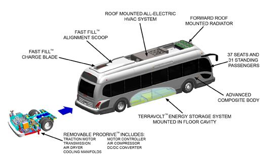 Electric Bus Breaks Ev Mileage Record Electricity Energy Storage Mileage Record