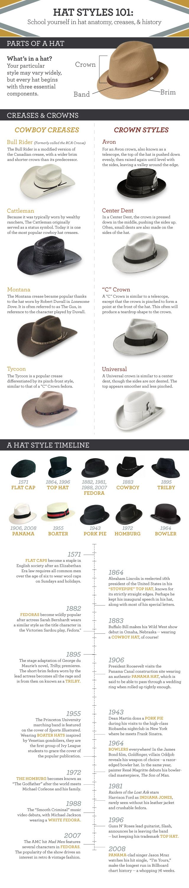 hat styles 101 infographic