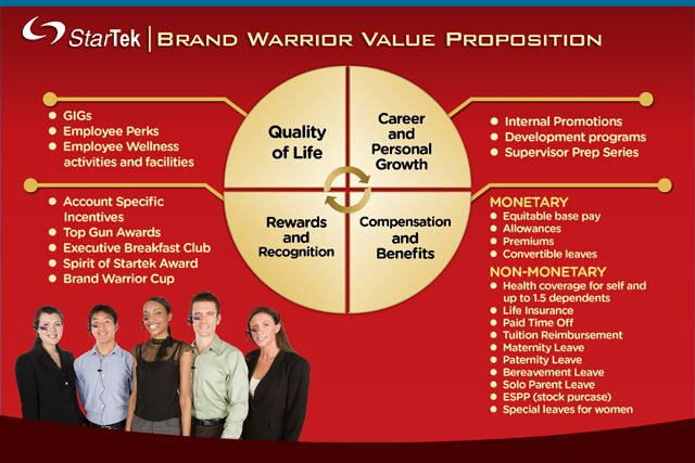 creating a successful employee value proposition How l'oreal developed a new employer value proposition (evp)  tagged with: employee value employer brand employer branding employer value.