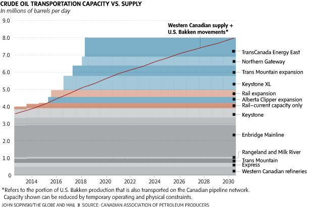 Rising costs, transport woes threaten to slow oil boom - The Globe and Mail * Refers to the portion of U.S. Bakken production that is also transported on the Canadian pipeline network.
