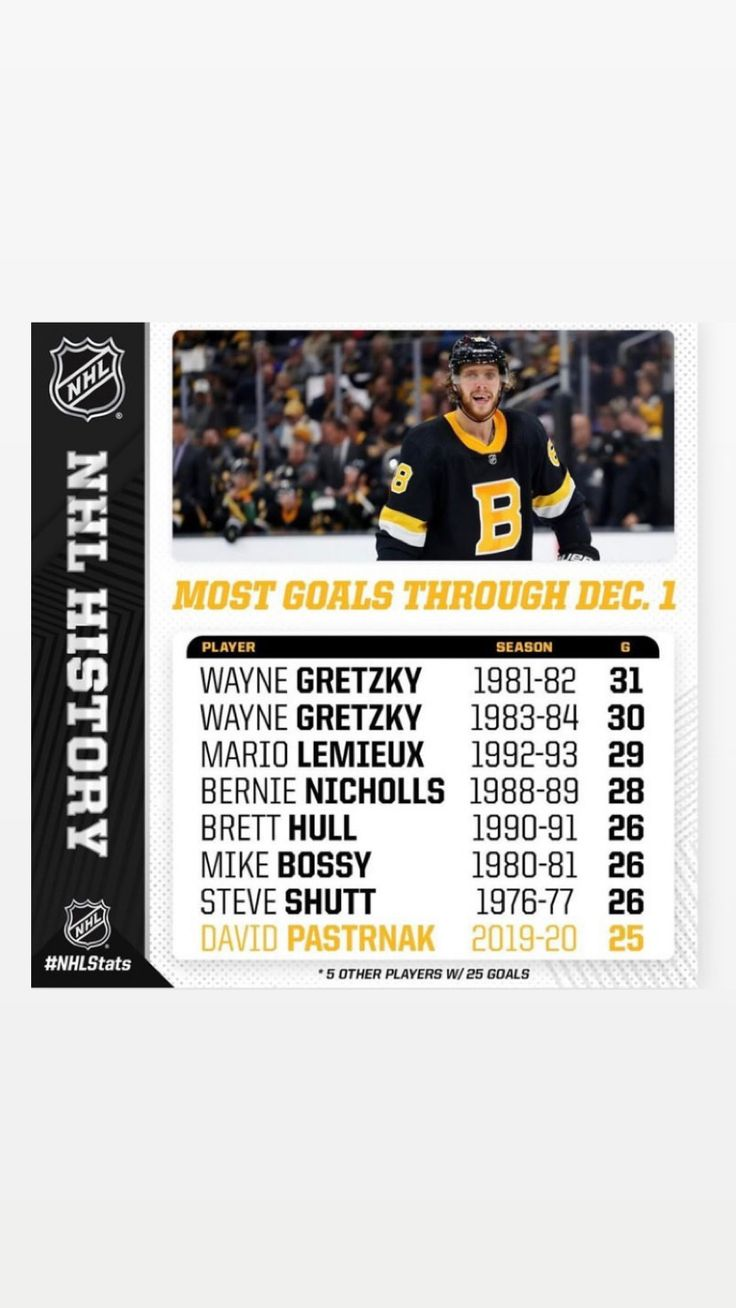David Pastrnak of the Boston Bruins. Mike bossy, Mario