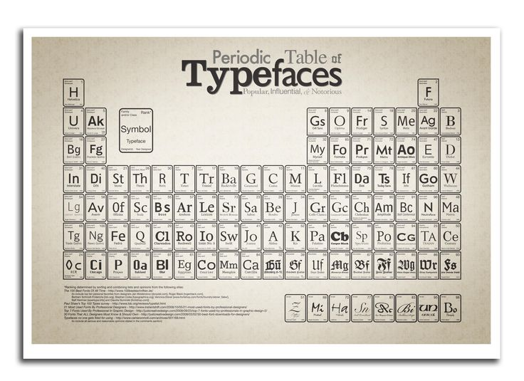 11 best periodic table images on pinterest chemistry periodic periodic table of typefaces urtaz Image collections