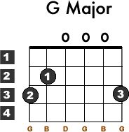 guitar chords for beginners acoustic