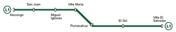 The Lima Metro is an urban transportation system that runs from its southern end to the vicinity of its historical center on a very important route for Lima's population, but that does not pass too close to the most frequented points for the visitors of the city .    The current Lima Metro (Line 1) operates under an elevated viaduct system, but the following four projected lines will be underground. Construction began in 1986 and Line 1 crossed three districts of the southern end of the…