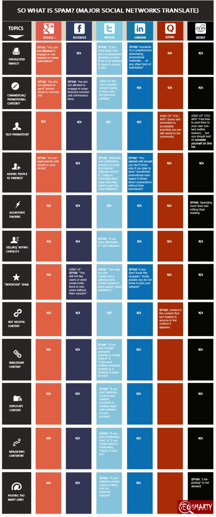 This infographic from Seo Smarty provides a handy one-page resource as to how each of the major social networks defines spam, what sort of spam you can expect and their position therein.