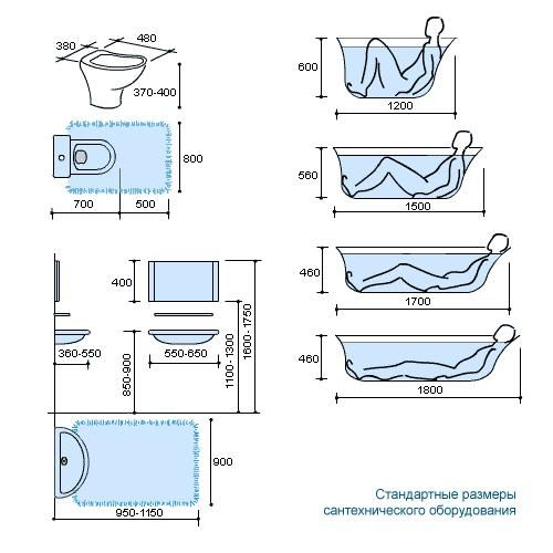 Measures for bathroom layout,