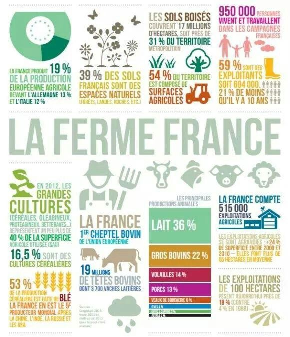 Agriculture France