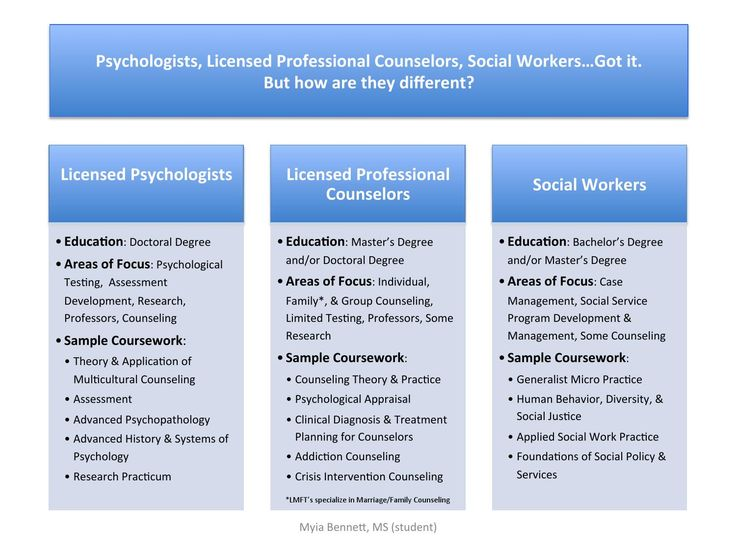 clinical versus counseling psychology Clinical and counseling psychologists undergo different training and.