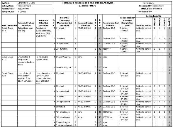 Fmea Example2 1 Resume Examples Analysis Resume Templates