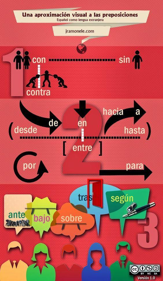 Il n'est pas toujours évident d'expliquer l'emploi des prépositions en espagnol. Ce schéma pourra nous aider.