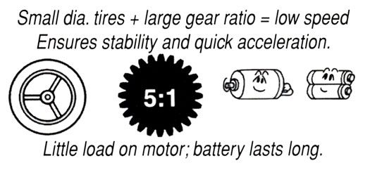 Gear Ratio 5:1