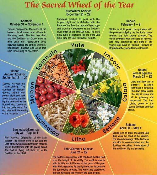 Wheel of the Year with brief explanations