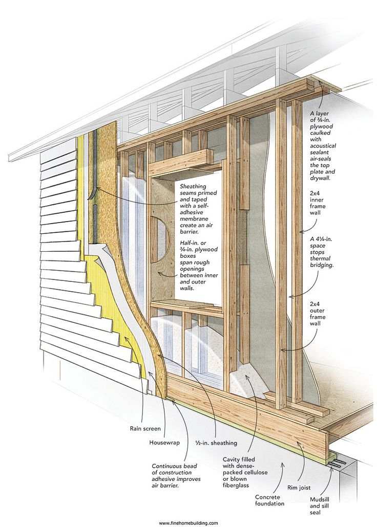Double stud wall example two 2x4 walls with a 4 1 4 in for Window insulation values