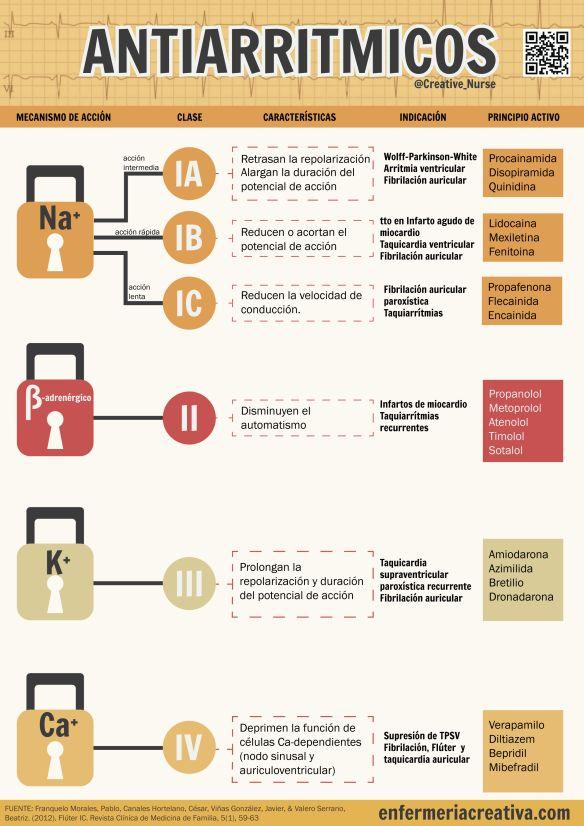 Clasificación de antiarrítmicos | ENFERMERIA CREATIVA