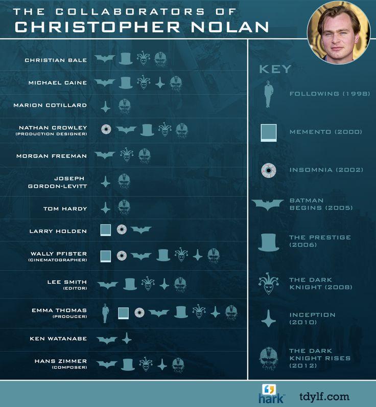 Christopher Nolan's Collaborat