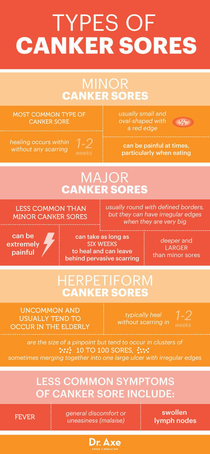 Types of canker sores - Dr. Axe