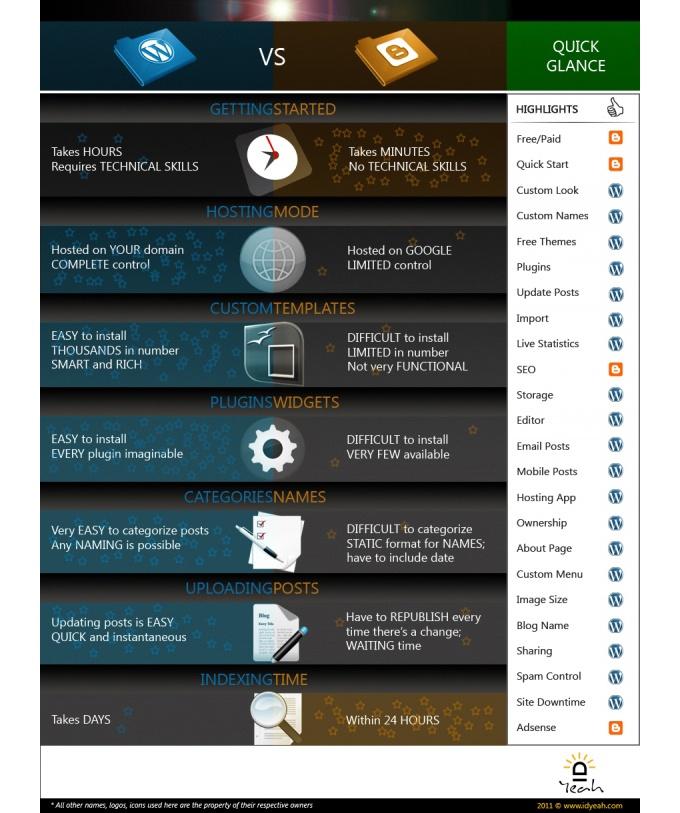 Diferencias wordpress vs blogger