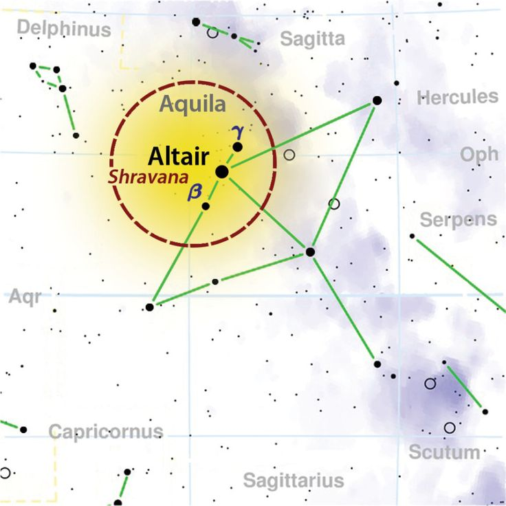 Aquila constellation-Altair-Shravana, Beta and Gamma Aquilae in Aquila Constellation  These three stars are pictured as the 3 footprints of Vamana in His gigantic Trivikrama form.