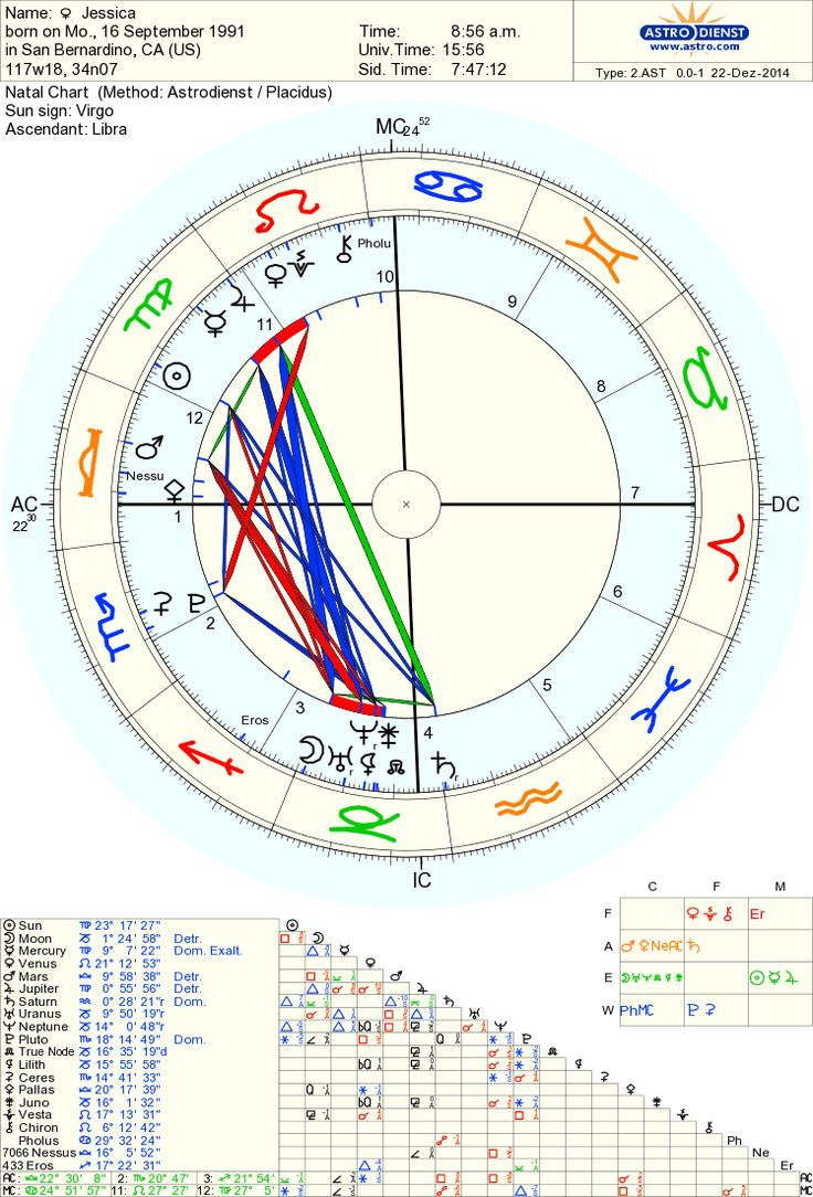 Free chart 100 jessicas birth chart s00 mh pinterest nvjuhfo Images