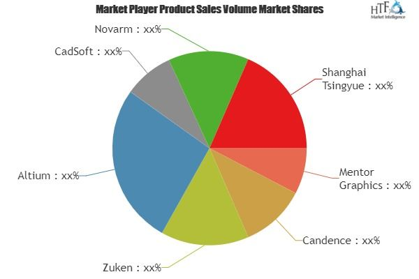 PCB Design Software Market SWOT analysis and New