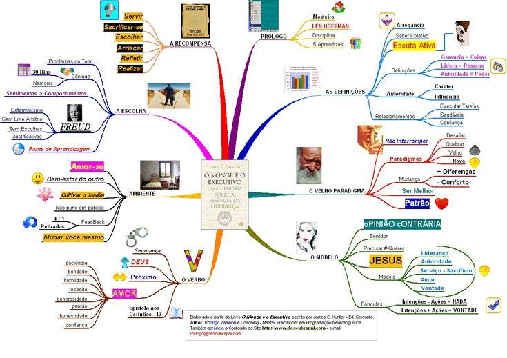 Mapa mental do livro O Monge e o Executivo