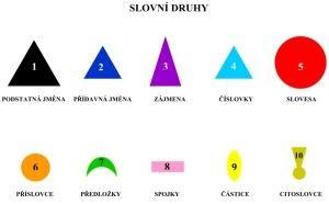 Přehled Montessori symbolů pro slovní druhy.