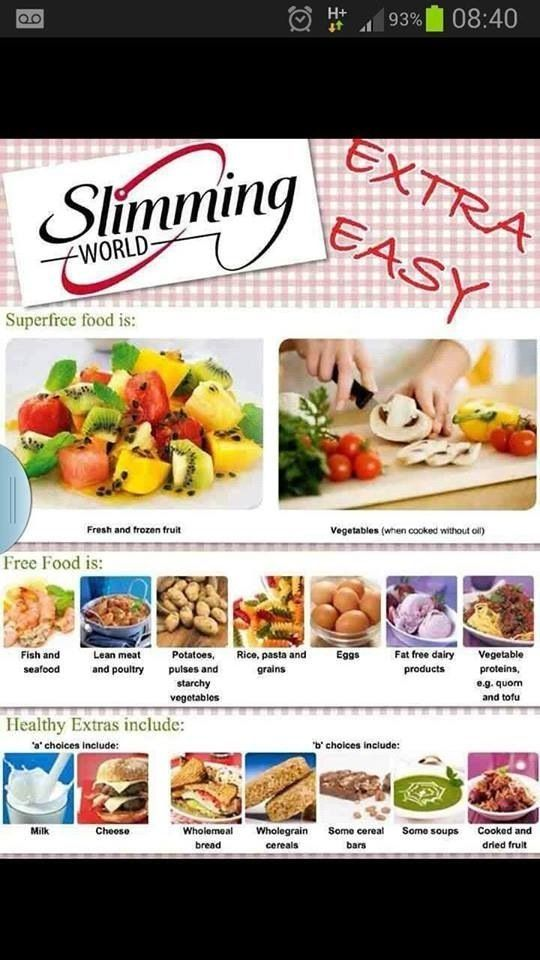 Slimming World recipes and Syns