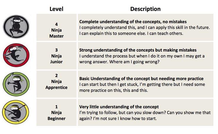 ... - Math | Creative teaching | Pinterest | Math, Ninjas and Rubrics