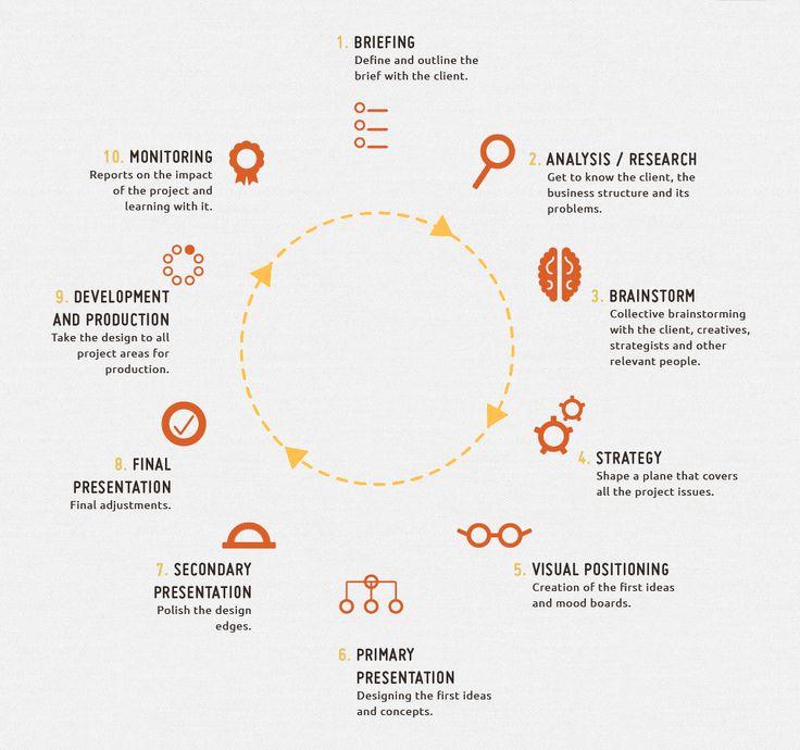 Process Diagram from Visual Kitchen › PatternTap | Design ...
