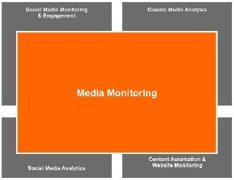 Convierta nuestros análisis de medios de comunicación en información que le permita tomar medidas prácticas. Sírvase de nuestras analíticas, topic clouds y clasificaciones de influencia para abrirse paso a través de la masa de información y dar con los puntos de vista que supondrán un cambio significativo para su negocio