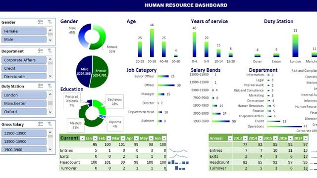 Building Dynamic Interactive Human Resource Dashboard Excel 40