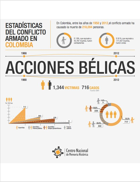ACCIONES BÉLICAS   ¡Basta ya! Colombia: Memorias de guerra y dignidad.