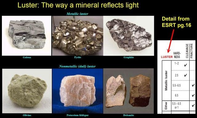 Luster of Minerals | Geology IN