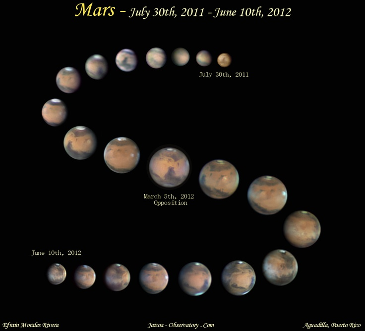 Mars observed from Earth over a year from July, 2011 to June 2012 ...