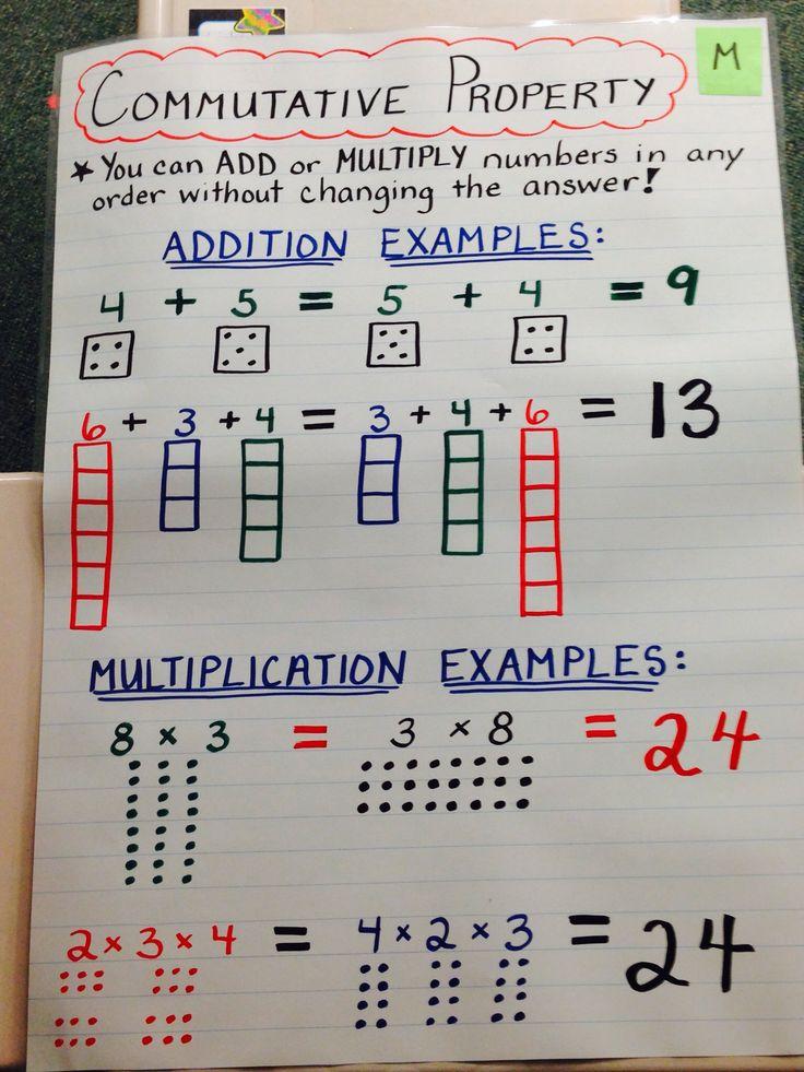 Math Anchor Chart-Commutative Property