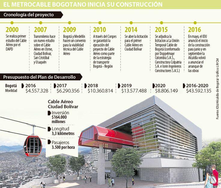 Bogotá estrenará obra de TransMiCable en 21 meses