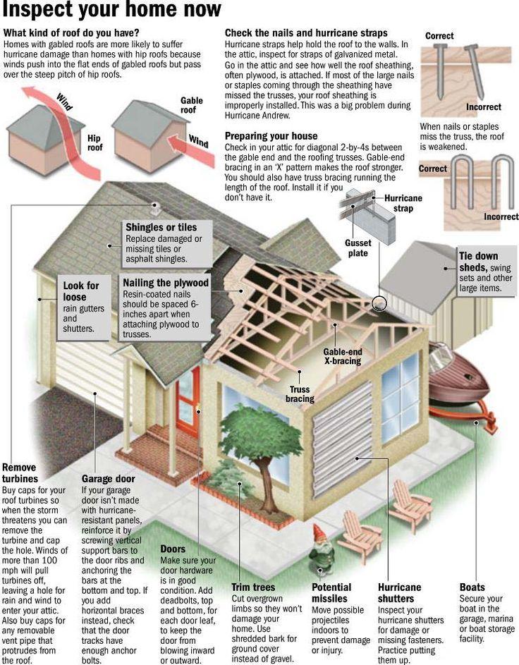 Hurricane preparedness emergency preparedness camping for Best house design for hurricanes