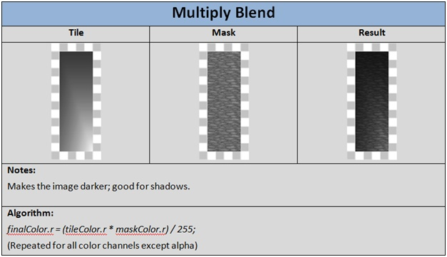 This is for you UNITY3D guys who want to program some custom shaders in HLSL