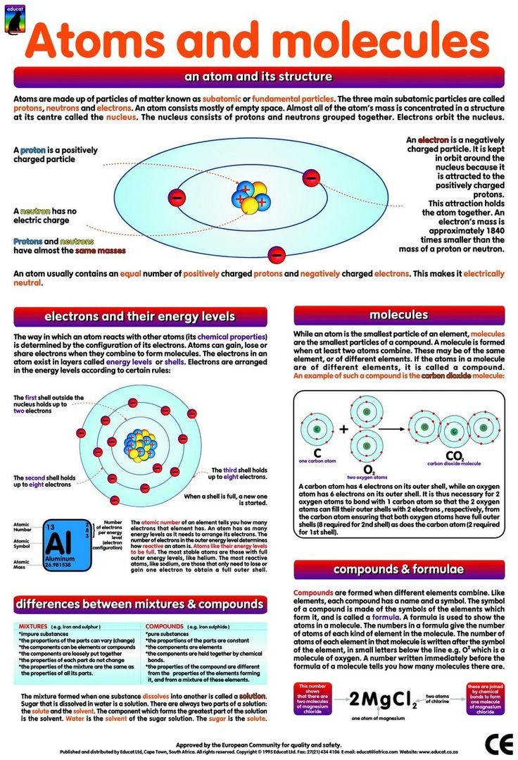 Atoms and Molecules | God's Chemistry (Day 1) | Pinterest
