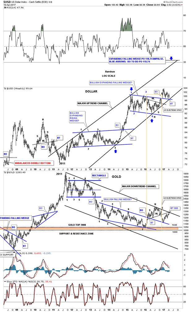 US Dollar Index Weekly Chart