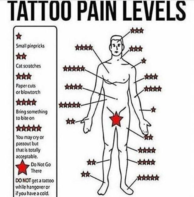 #tattoo #pain