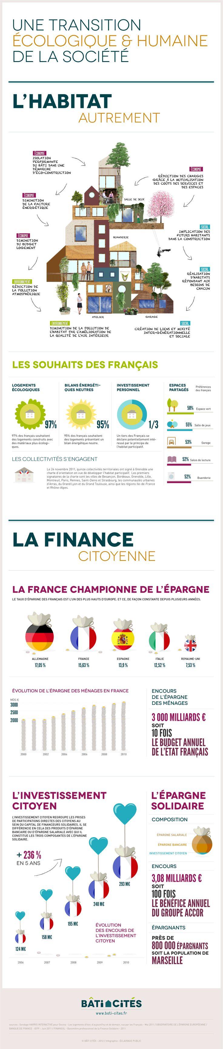 Thèmes AP: Sciences/technologies et Défis mondiaux - Logement écologique et humain.http://www.bati-cites.fr/bati-cites/infographie